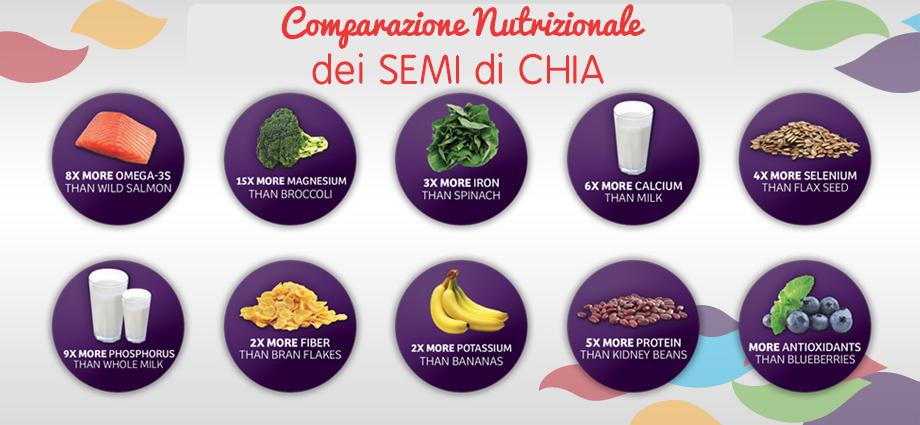 Benefici-dei-Semi-di-Chia-comparazione-nutrizionale